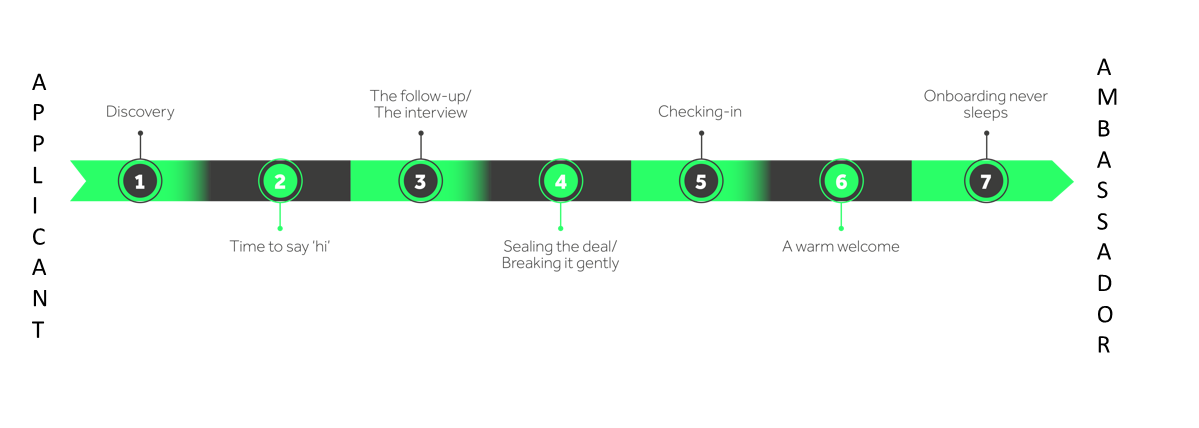CX Timeline