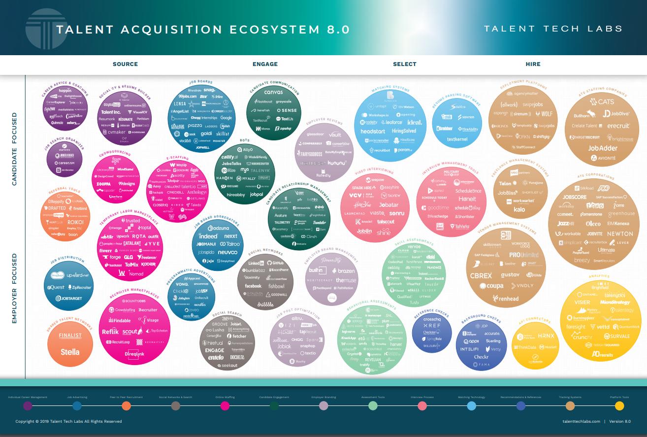 Talent Acquisition Ecosystem