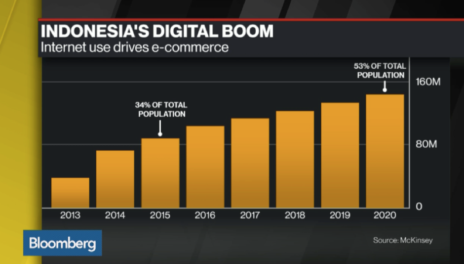 Bloomberg Indonesia's digital boom