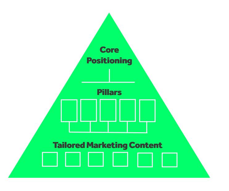 EVP Pyramid