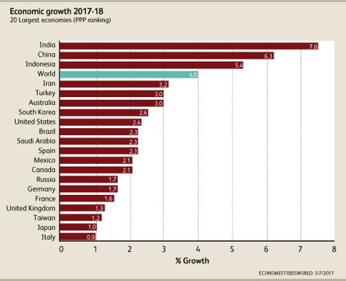 Economic growth 2017-18