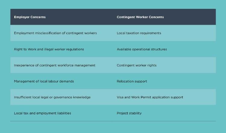 Employer-Contingent Worker concerns