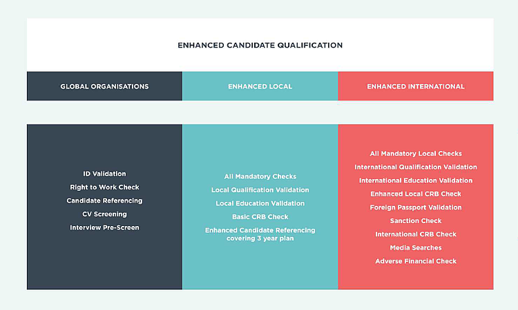 Enhanced Candidate Qualification
