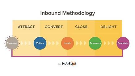 Inbound_Methodology