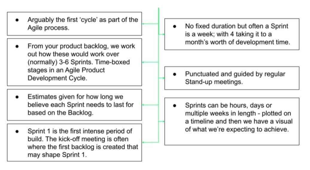 Labs Live 2 - Sprints & Sprint Planning