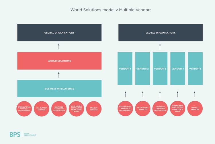 World Solutions v Multiple Vendors